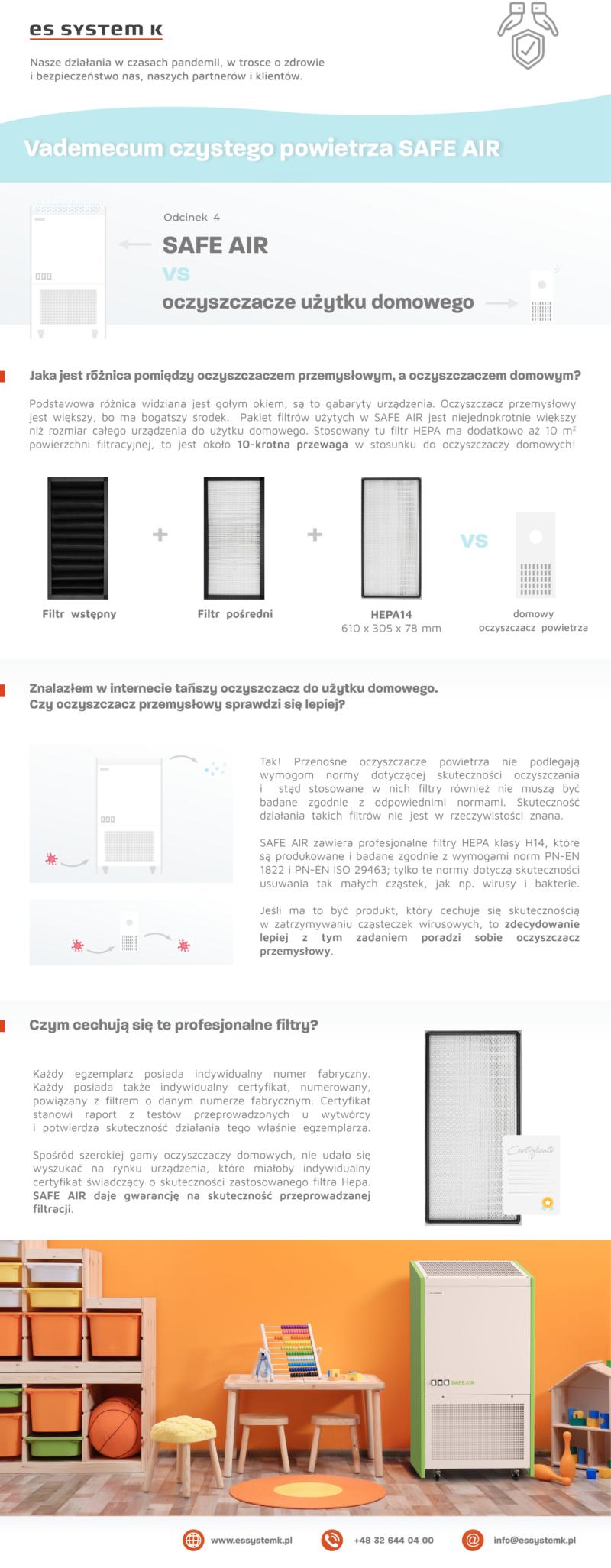 porównanie filtrów dla oczyszczaczy powietrza